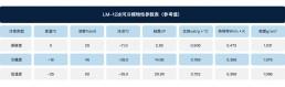 载冷剂冰河冷媒型号-LM-12冰河冷媒