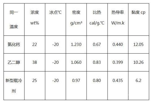 氯化钙、乙二醇和新型载冷剂的参数对比